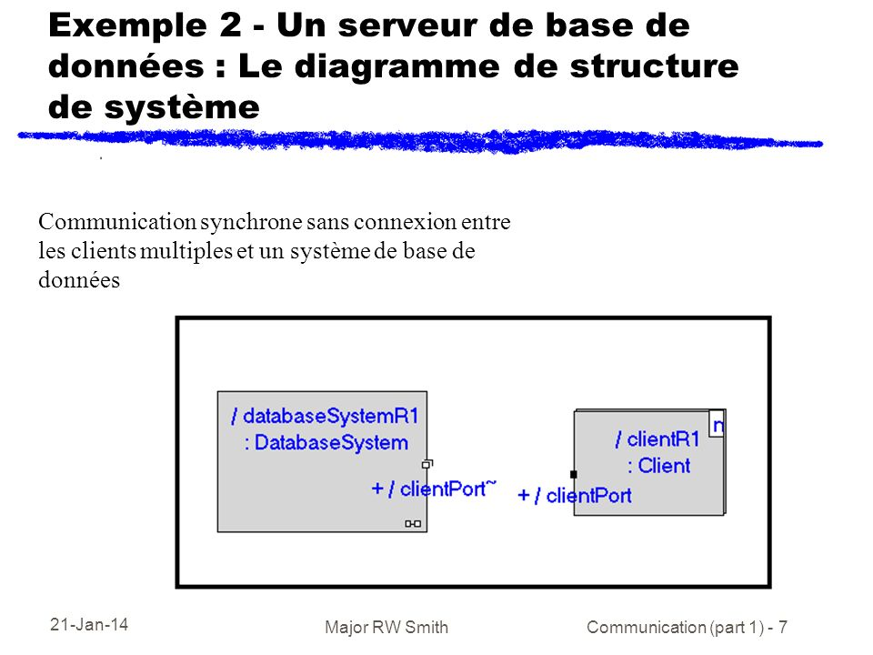 21-Jan-14 Major RW Smith Communication (part 1) - 7 Exemple 2 - Un serveur de base de données : Le diagramme de structure de système Communication synchrone sans connexion entre les clients multiples et un système de base de données