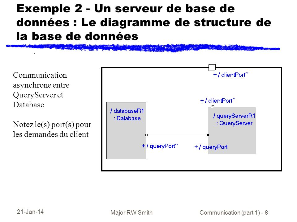 21-Jan-14 Major RW Smith Communication (part 1) - 8 Exemple 2 - Un serveur de base de données : Le diagramme de structure de la base de données Communication asynchrone entre QueryServer et Database Notez le(s) port(s) pour les demandes du client