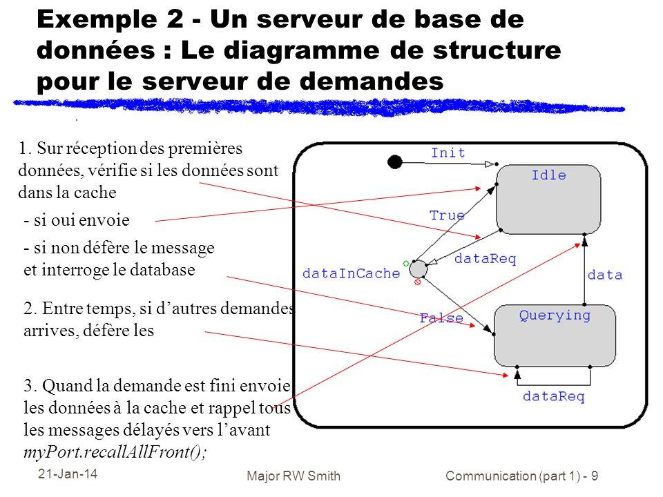 21-Jan-14 Major RW Smith Communication (part 1) - 9 Exemple 2 - Un serveur de base de données : Le diagramme de structure pour le serveur de demandes