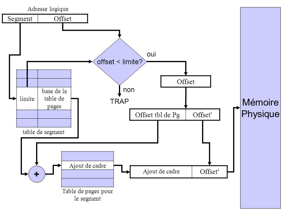 Adresse logique SegmentOffset limite base de la table de pages table de segment offset < limite? TRAP non + Mémoire Physique oui Offset Offset tbl de
