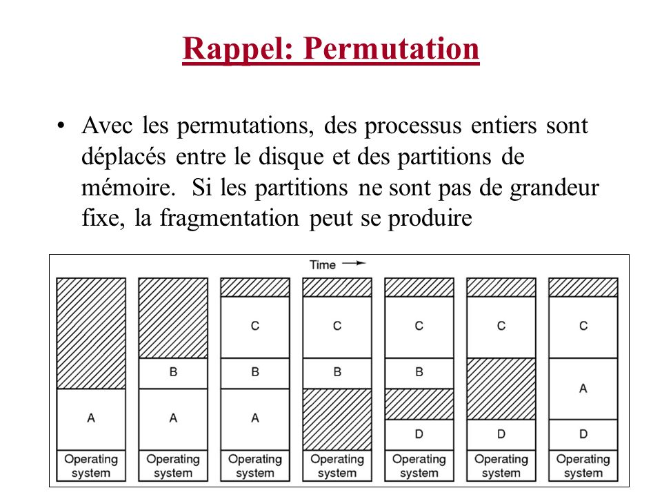 Rappel: Permutation Avec les permutations, des processus entiers sont déplacés entre le disque et des partitions de mémoire. Si les partitions ne sont