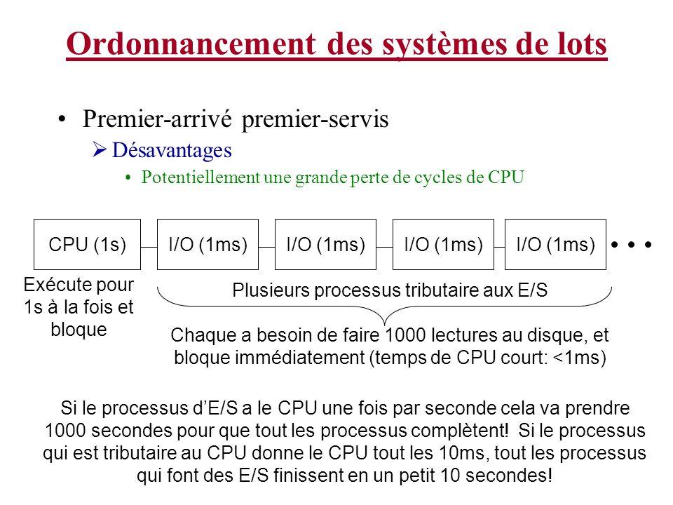 Ordonnancement des systèmes de lots Premier-arrivé premier-servis Désavantages Potentiellement une grande perte de cycles de CPU CPU (1s)I/O (1ms) Chaque a besoin de faire 1000 lectures au disque, et bloque immédiatement (temps de CPU court: <1ms) Plusieurs processus tributaire aux E/S Si le processus dE/S a le CPU une fois par seconde cela va prendre 1000 secondes pour que tout les processus complètent.