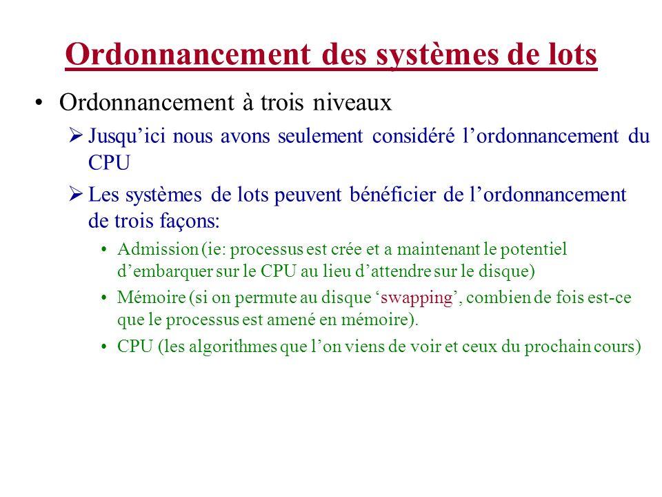 Ordonnancement des systèmes de lots Ordonnancement à trois niveaux Jusquici nous avons seulement considéré lordonnancement du CPU Les systèmes de lots peuvent bénéficier de lordonnancement de trois façons: Admission (ie: processus est crée et a maintenant le potentiel dembarquer sur le CPU au lieu dattendre sur le disque) Mémoire (si on permute au disque swapping, combien de fois est-ce que le processus est amené en mémoire).