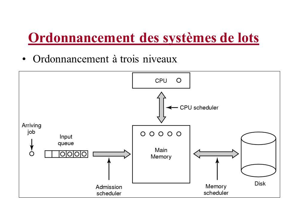 Ordonnancement des systèmes de lots Ordonnancement à trois niveaux