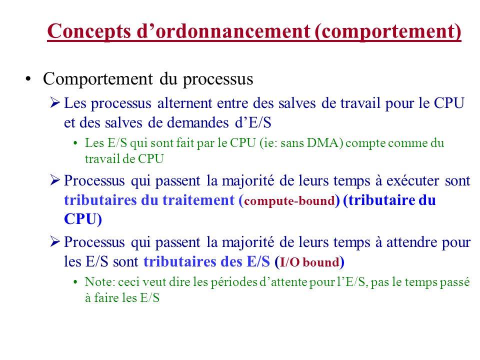 Concepts dordonnancement (comportement) Comportement du processus Les processus alternent entre des salves de travail pour le CPU et des salves de demandes dE/S Les E/S qui sont fait par le CPU (ie: sans DMA) compte comme du travail de CPU Processus qui passent la majorité de leurs temps à exécuter sont tributaires du traitement ( compute-bound ) (tributaire du CPU) Processus qui passent la majorité de leurs temps à attendre pour les E/S sont tributaires des E/S ( I/O bound ) Note: ceci veut dire les périodes dattente pour lE/S, pas le temps passé à faire les E/S