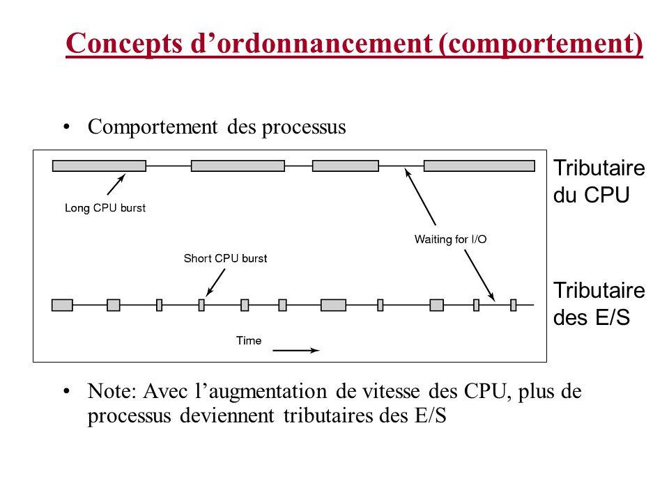 Ordonnancement des systèmes de lots La plus petite job en premier - Shortest Job First Non-préemptif Applicable pour les jobs de grandeur connue, ie: différent types de réclamations dans une compagnie dassurance Les processus mit dans cet ordre produisent le plus petit temps de réponse (généralement) Temps de réponse moyen = [8+(8+4)+(8+4+4)+(8+4+4+4)]/4 = 14 Temps de réponse moyen = [4+(4+4)+(4+4+4)+(4+4+4+8)]/4 = 11