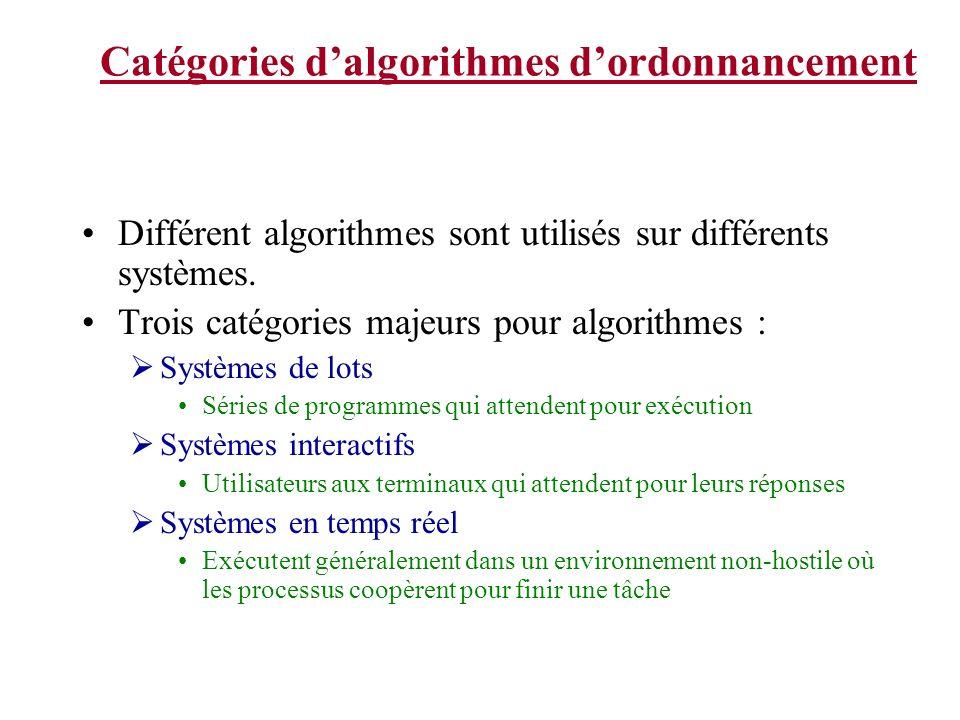Catégories dalgorithmes dordonnancement Différent algorithmes sont utilisés sur différents systèmes.