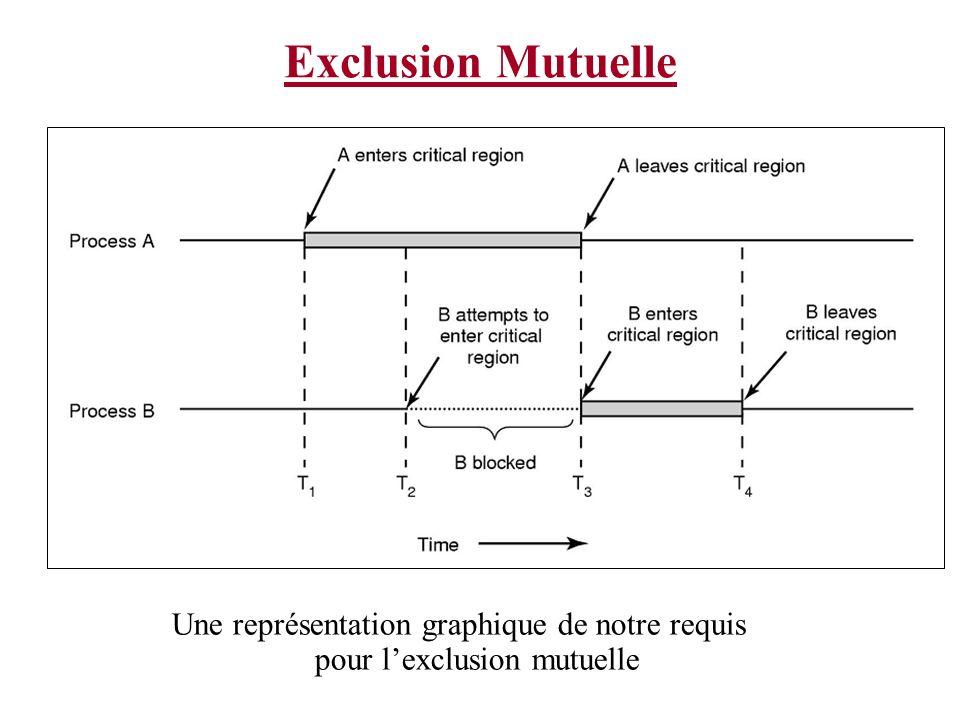 Exclusion Mutuelle Une représentation graphique de notre requis pour lexclusion mutuelle