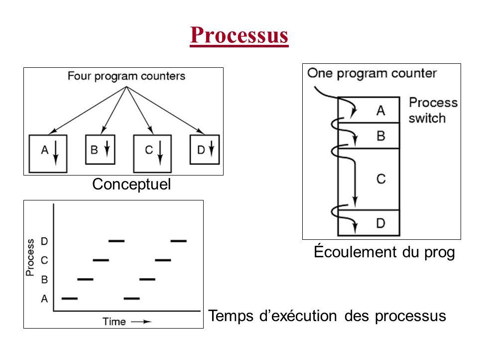 Processus Pseudo-parallélisme est parfois utilisé pour référer à des processus multiples exécutant sur un seul processeur Ceci diffère du parallélisme sur un système à multiprocesseurs