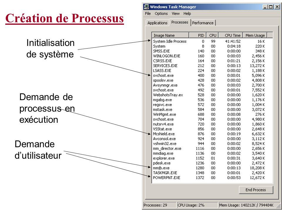 Création de Processus Initialisation de système Demande dutilisateur Demande de processus en exécution
