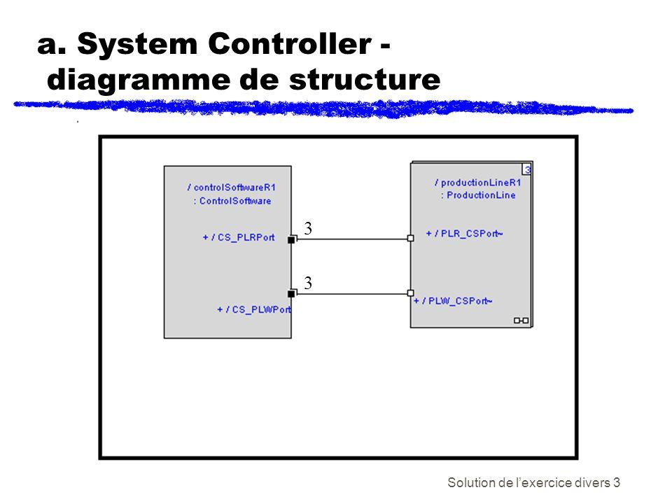Solution de lexercice divers 3 a. System Controller - diagramme de structure 3 3