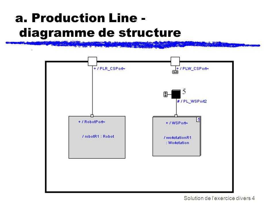 Solution de lexercice divers 5 b. System Controller - diagramme de structure