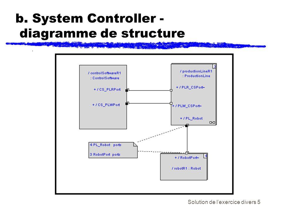Solution de lexercice divers 6 b. Production Line- diagramme de structure 4 5