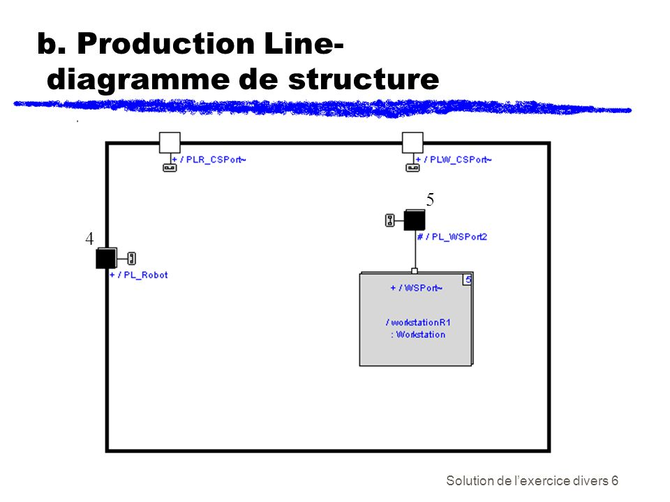 Solution de lexercice divers 6 b. Production Line- diagramme de structure 4 5