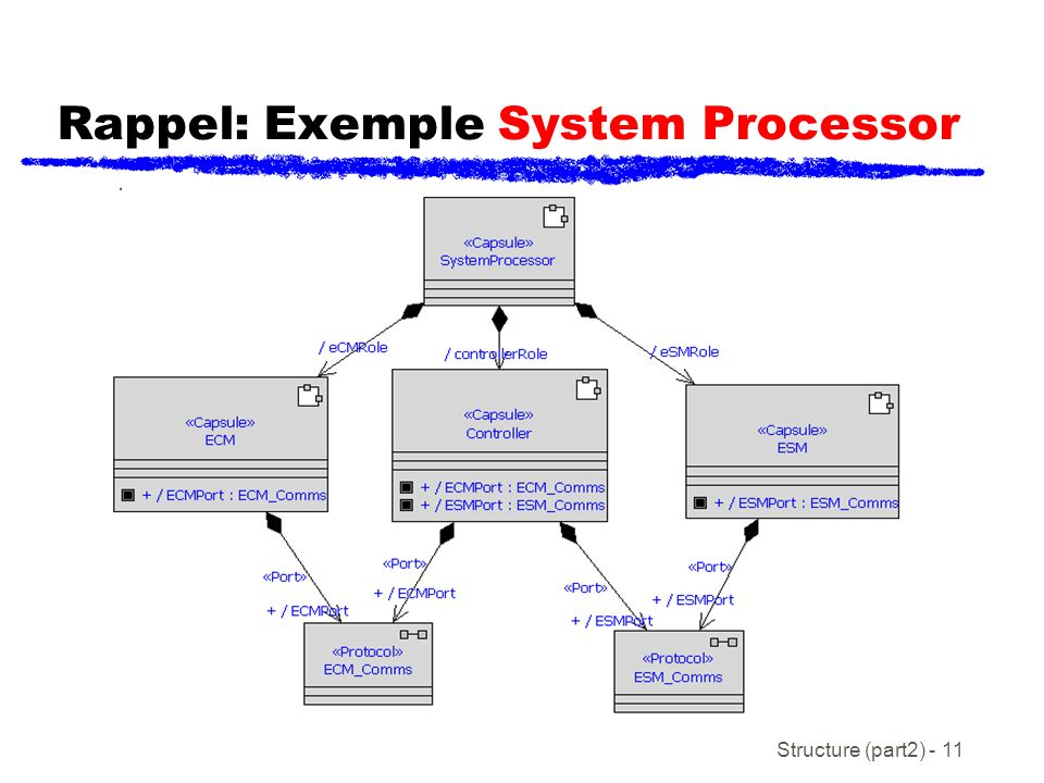 Structure (part2) - 11 Rappel: Exemple System Processor