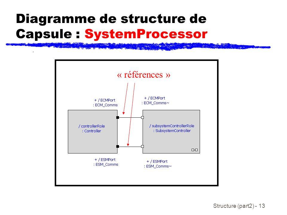 Structure (part2) - 13 Diagramme de structure de Capsule : SystemProcessor « références »