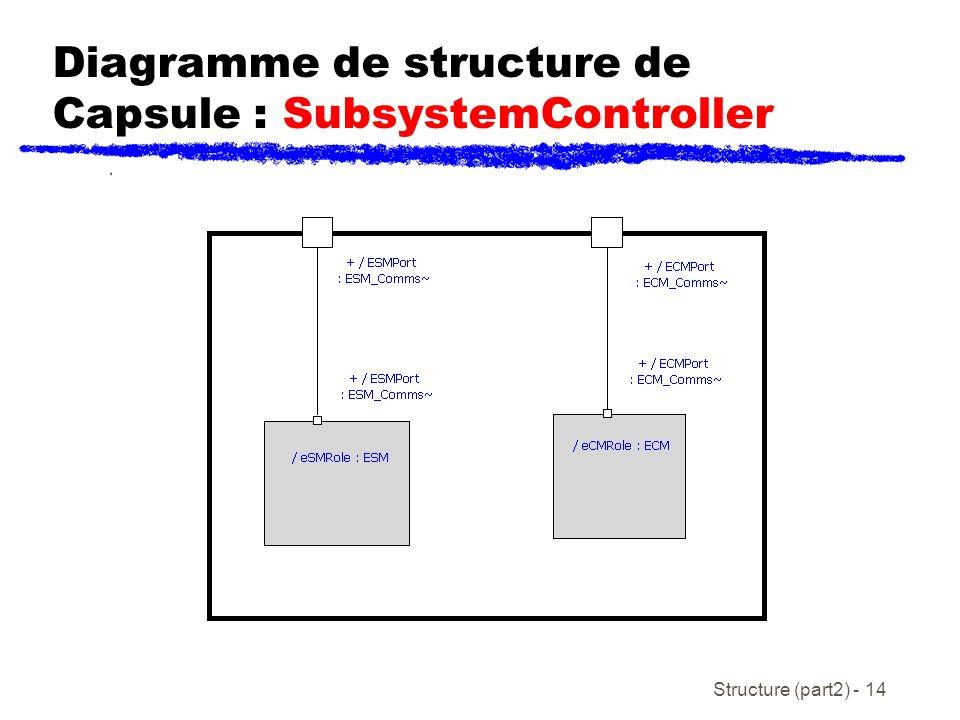Structure (part2) - 14 Diagramme de structure de Capsule : SubsystemController