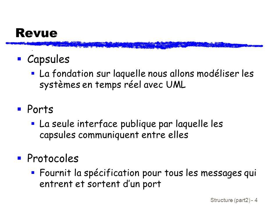 Structure (part2) - 4 Revue Capsules La fondation sur laquelle nous allons modéliser les systèmes en temps réel avec UML Ports La seule interface publique par laquelle les capsules communiquent entre elles Protocoles Fournit la spécification pour tous les messages qui entrent et sortent dun port
