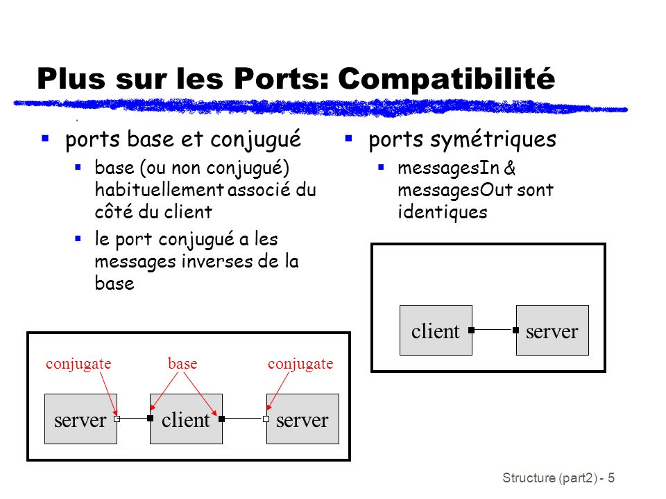 Structure (part2) - 16 Exercice: Dessinez les diagrammes de structure de capsule correspondants