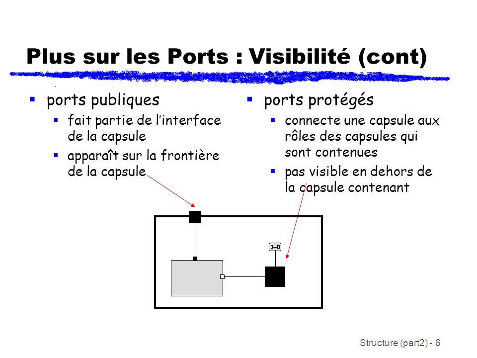 Structure (part2) - 6 Plus sur les Ports : Visibilité (cont) ports publiques fait partie de linterface de la capsule apparaît sur la frontière de la capsule ports protégés connecte une capsule aux rôles des capsules qui sont contenues pas visible en dehors de la capsule contenant