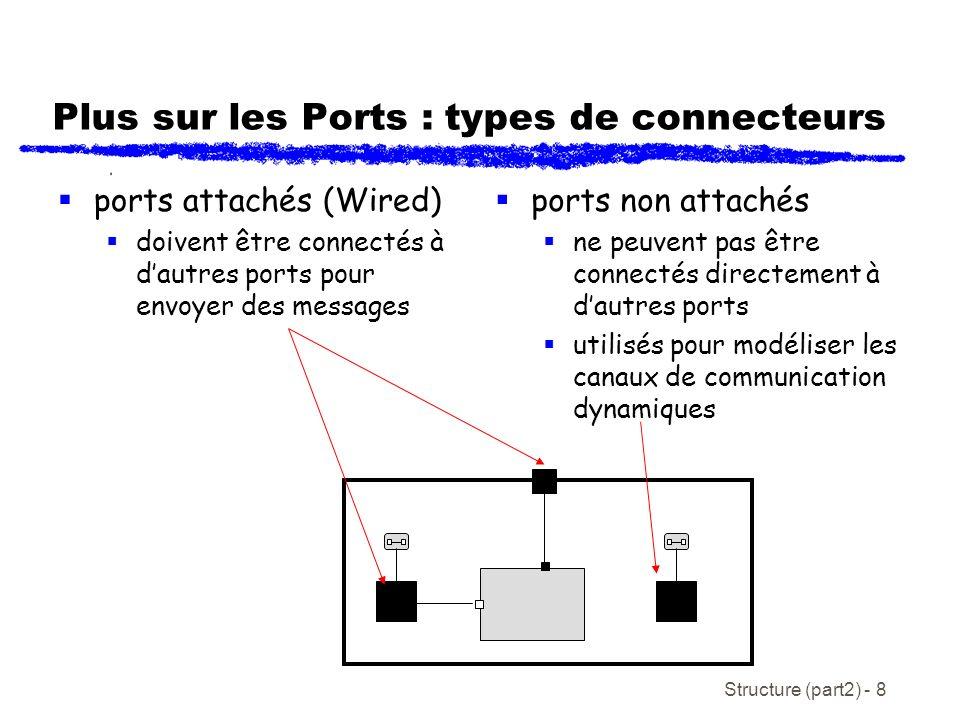 Structure (part2) - 8 Plus sur les Ports : types de connecteurs ports attachés (Wired) doivent être connectés à dautres ports pour envoyer des messages ports non attachés ne peuvent pas être connectés directement à dautres ports utilisés pour modéliser les canaux de communication dynamiques