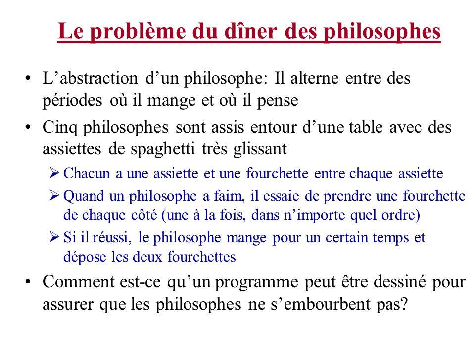 Le problème du dîner des philosophes Labstraction dun philosophe: Il alterne entre des périodes où il mange et où il pense Cinq philosophes sont assis