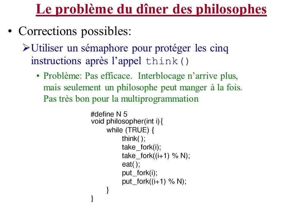 Le problème du dîner des philosophes Corrections possibles: Utiliser un sémaphore pour protéger les cinq instructions après lappel think() Problème: P