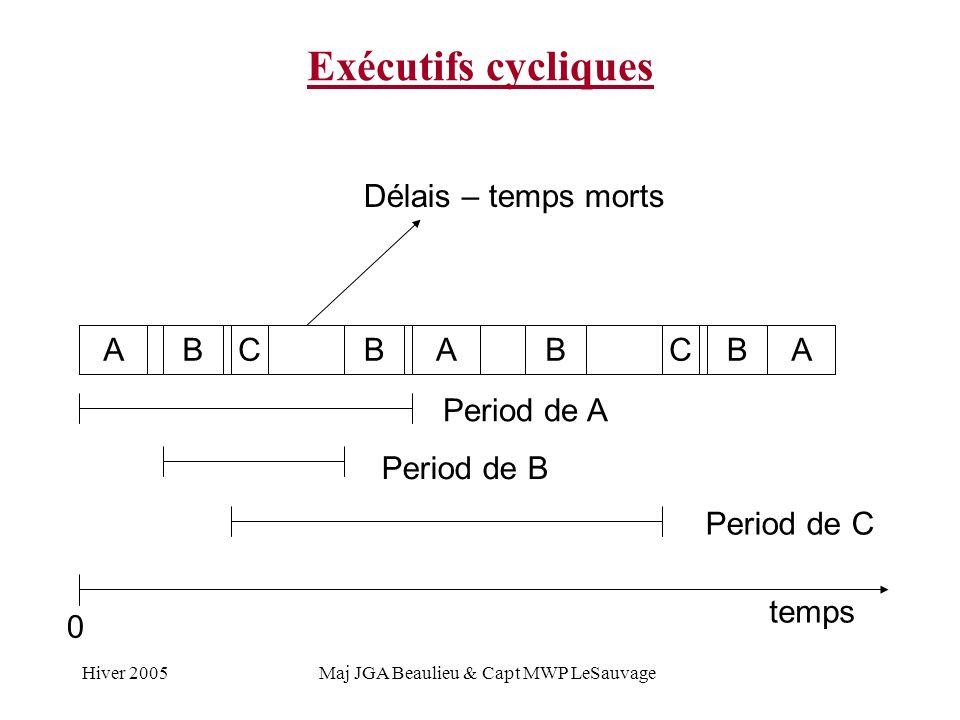 Hiver 2005Maj JGA Beaulieu & Capt MWP LeSauvage A Exécutifs cycliques ABBCBBCAA Period de A Period de B Period de C Délais – temps morts temps 0