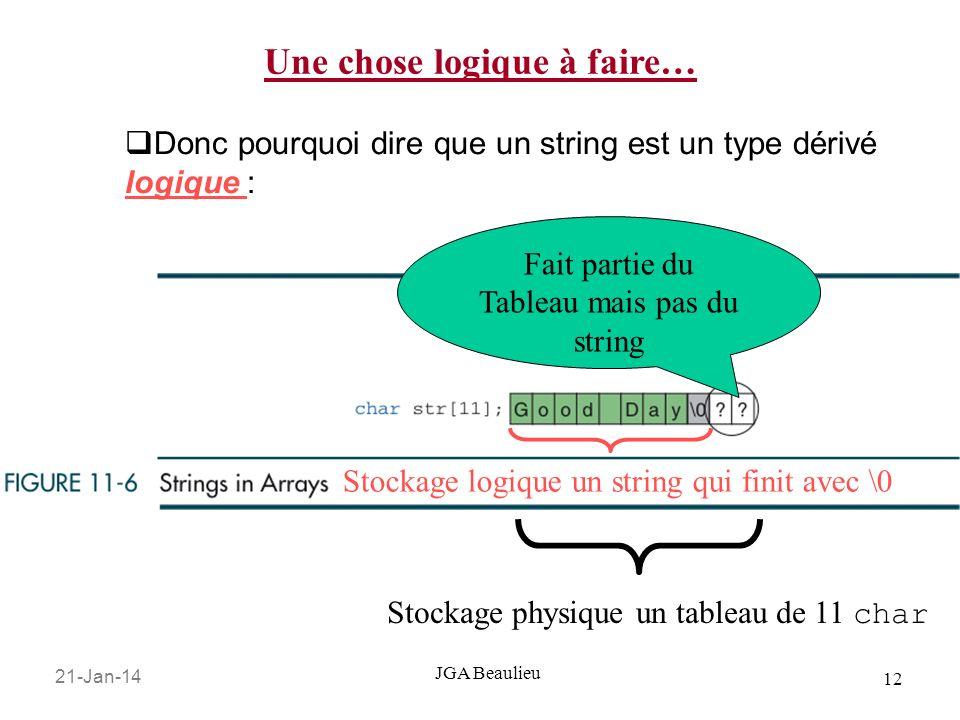 21-Jan-14 12 JGA Beaulieu Donc pourquoi dire que un string est un type dérivé logique : Stockage physique un tableau de 11 char Stockage logique un st