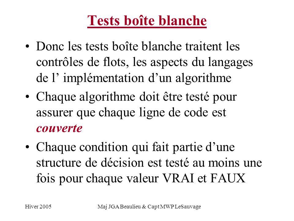 Hiver 2005Maj JGA Beaulieu & Capt MWP LeSauvage Tests boîte blanche Donc les tests boîte blanche traitent les contrôles de flots, les aspects du langages de l implémentation dun algorithme Chaque algorithme doit être testé pour assurer que chaque ligne de code est couverte Chaque condition qui fait partie dune structure de décision est testé au moins une fois pour chaque valeur VRAI et FAUX