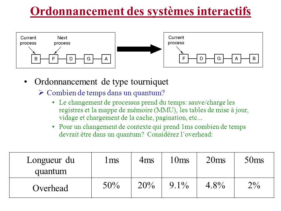 Ordonnancement des systèmes interactifs Ordonnancement de type tourniquet Combien de temps dans un quantum? Le changement de processus prend du temps: