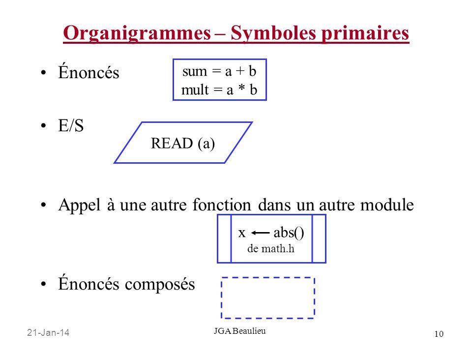 21-Jan-14 10 JGA Beaulieu Organigrammes – Symboles primaires Énoncés E/S Appel à une autre fonction dans un autre module Énoncés composés sum = a + b