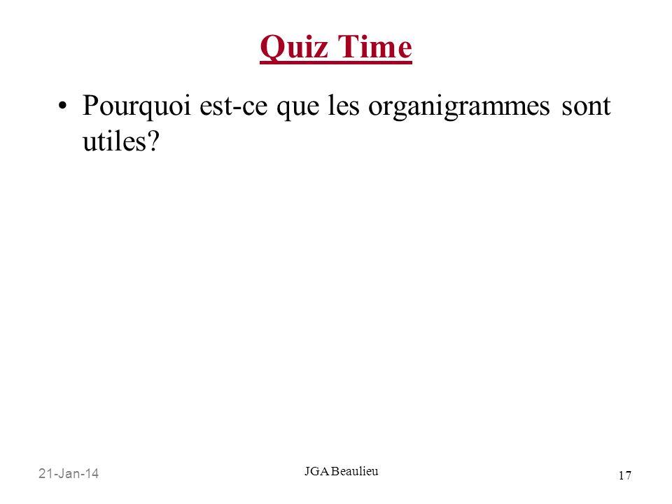 21-Jan-14 17 JGA Beaulieu Quiz Time Pourquoi est-ce que les organigrammes sont utiles?