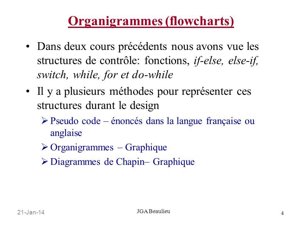 21-Jan-14 4 JGA Beaulieu Organigrammes (flowcharts) Dans deux cours précédents nous avons vue les structures de contrôle: fonctions, if-else, else-if,