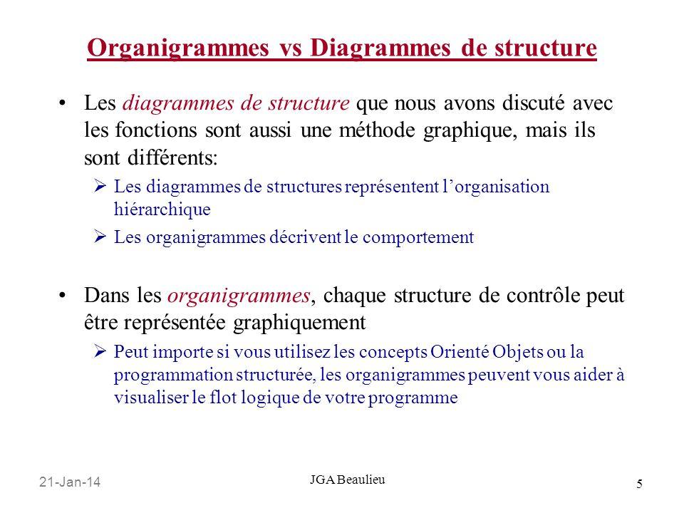 21-Jan-14 5 JGA Beaulieu Organigrammes vs Diagrammes de structure Les diagrammes de structure que nous avons discuté avec les fonctions sont aussi une