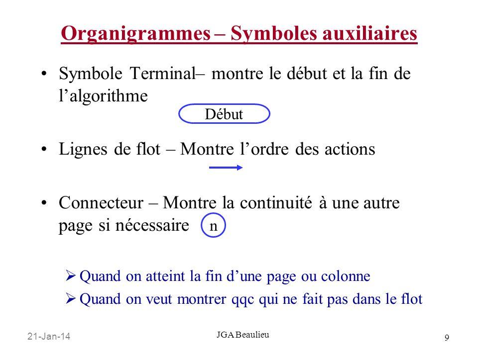 21-Jan-14 10 JGA Beaulieu Organigrammes – Symboles primaires Énoncés E/S Appel à une autre fonction dans un autre module Énoncés composés sum = a + b mult = a * b READ (a) x abs() de math.h
