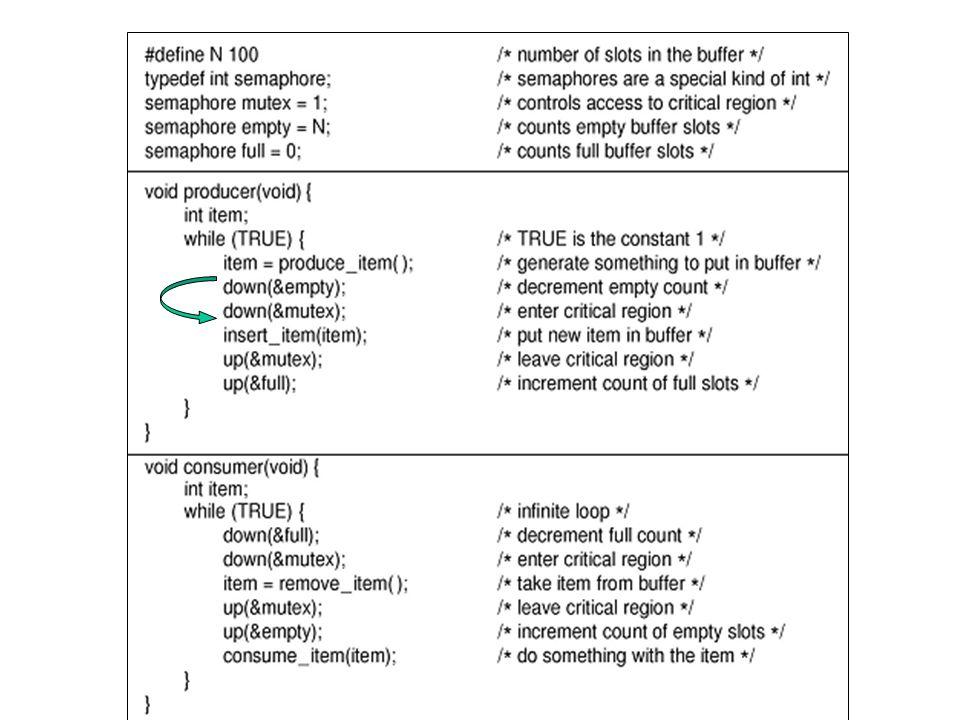 Moniteurs Un Moniteur est utilisé pour aider les programmeurs à créer des programmes qui sont correctes Cest une collection de procédures, variables, et structures de données groupés ensemble (pensez: module, package, class, etc) Les processus peuvent appeler des procédures dans le moniteur, mais le moniteur est compilé de tel façon à ce quun seul processus peut être actif à la fois dans le moniteur Avantage: Moins de potentiel pour lerreur humaine Désavantage: Doit être supporté par le compilateur
