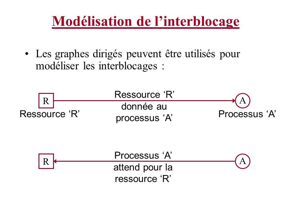 Modélisation de linterblocage Les graphes dirigés peuvent être utilisés pour modéliser les interblocages : R A Ressource RProcessus A Ressource R donn