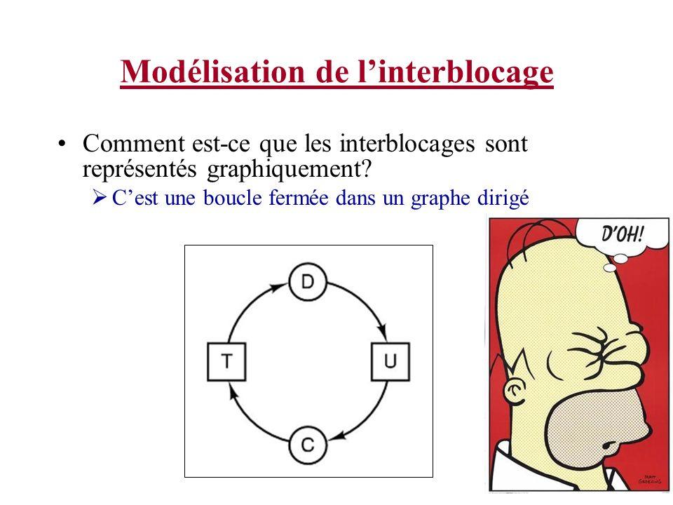 Modélisation de linterblocage Comment est-ce que les interblocages sont représentés graphiquement? Cest une boucle fermée dans un graphe dirigé