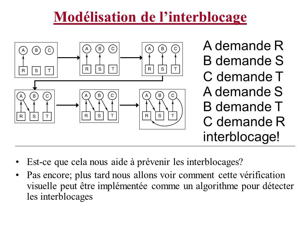 Modélisation de linterblocage A demande R B demande S C demande T Est-ce que cela nous aide à prévenir les interblocages? Pas encore; plus tard nous a