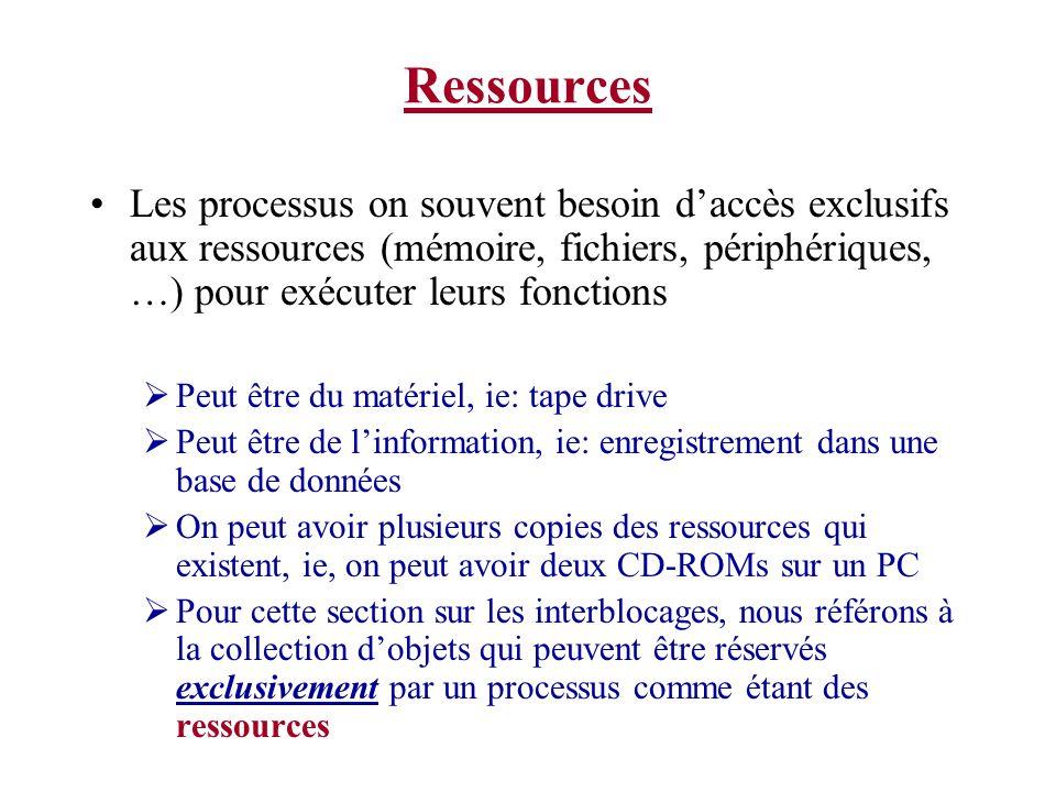 Ressources Les ressources nous viennent en deux saveurs: Une ressource qui est non-préemptible ne peut pas être enlevé à un processus eg: un écrivain de CD-ROM durant un enregistrement Une ressource qui peut être préemptée est une ressource qui peut être enlevée La mémoire est une ressource.