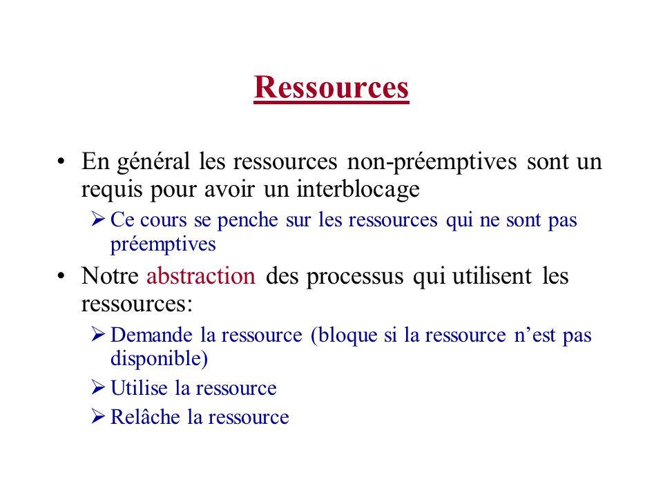 Ressources En général les ressources non-préemptives sont un requis pour avoir un interblocage Ce cours se penche sur les ressources qui ne sont pas p