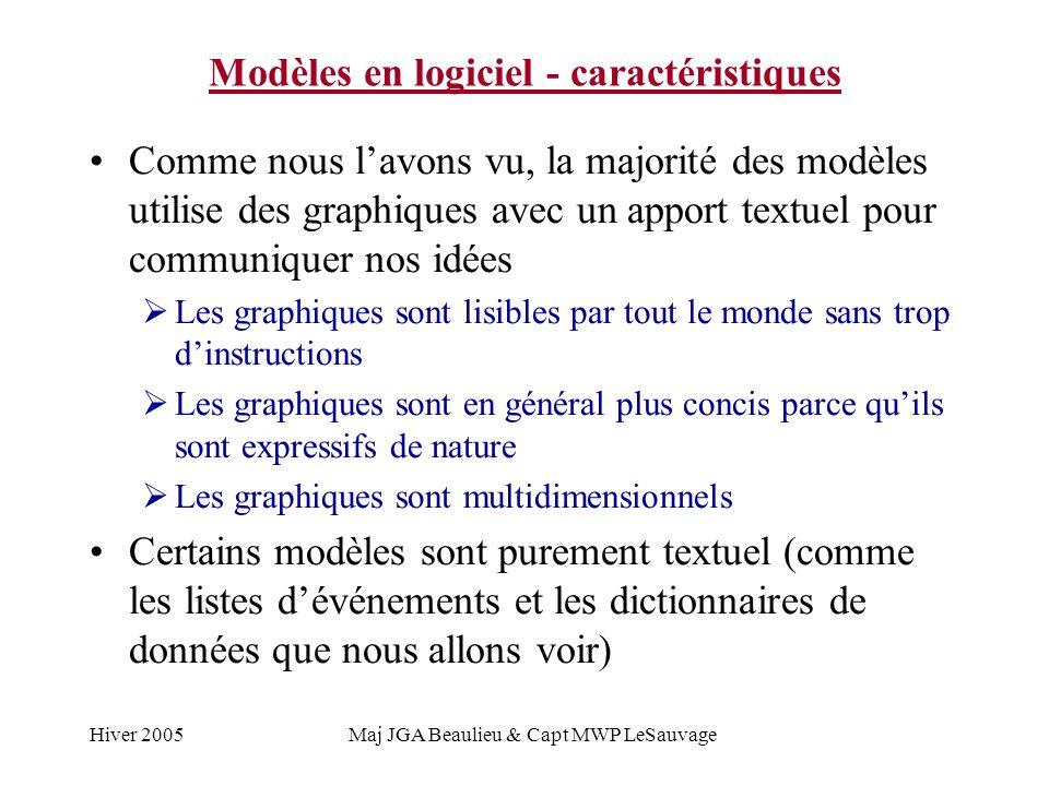 Hiver 2005Maj JGA Beaulieu & Capt MWP LeSauvage Modèles en logiciel - caractéristiques Comme nous lavons vu, la majorité des modèles utilise des graph