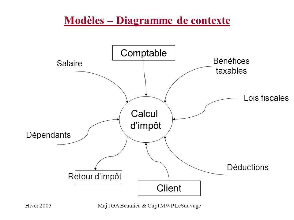 Hiver 2005Maj JGA Beaulieu & Capt MWP LeSauvage Modèles – Diagramme de contexte Calcul dimpôt Retour dimpôt Salaire Dépendants Bénéfices taxables Lois