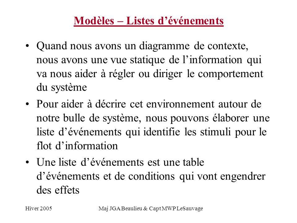 Hiver 2005Maj JGA Beaulieu & Capt MWP LeSauvage Modèles – Listes dévénements Quand nous avons un diagramme de contexte, nous avons une vue statique de