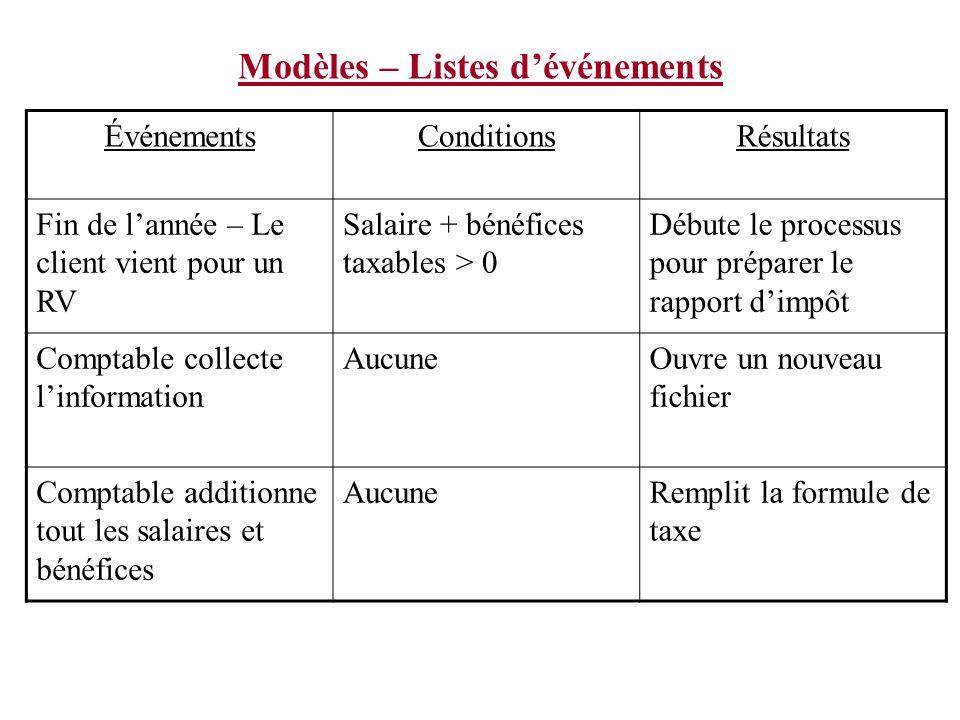 Modèles – Listes dévénements ÉvénementsConditionsRésultats Fin de lannée – Le client vient pour un RV Salaire + bénéfices taxables > 0 Débute le proce