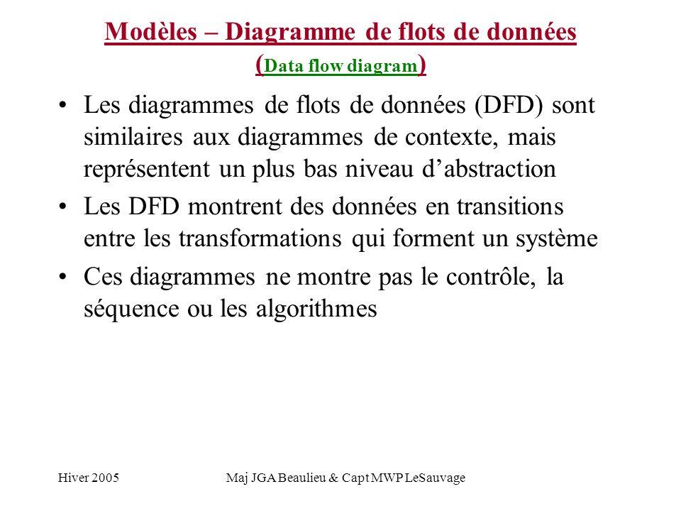 Hiver 2005Maj JGA Beaulieu & Capt MWP LeSauvage Modèles – Diagramme de flots de données ( Data flow diagram ) Les diagrammes de flots de données (DFD)