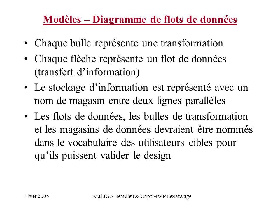 Hiver 2005Maj JGA Beaulieu & Capt MWP LeSauvage Modèles – Diagramme de flots de données Chaque bulle représente une transformation Chaque flèche repré