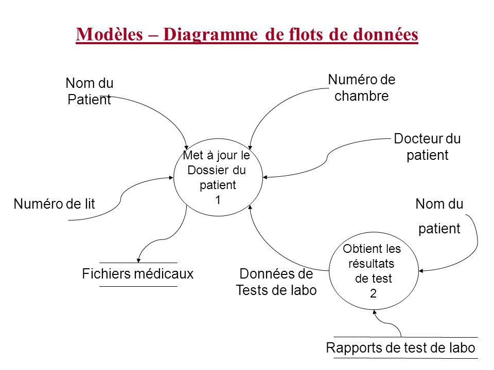 Modèles – Diagramme de flots de données Met à jour le Dossier du patient 1 Fichiers médicaux Nom du Patient Numéro de lit Numéro de chambre Docteur du