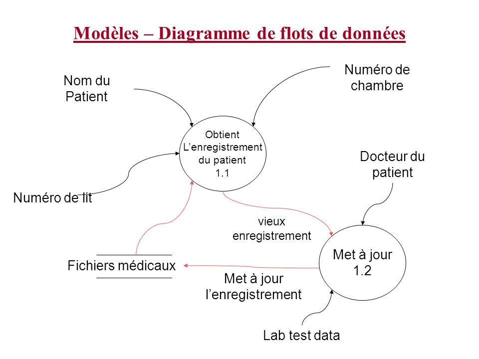 Modèles – Diagramme de flots de données Obtient Lenregistrement du patient 1.1 Numéro de lit Numéro de chambre Docteur du patient Met à jour 1.2 Lab t